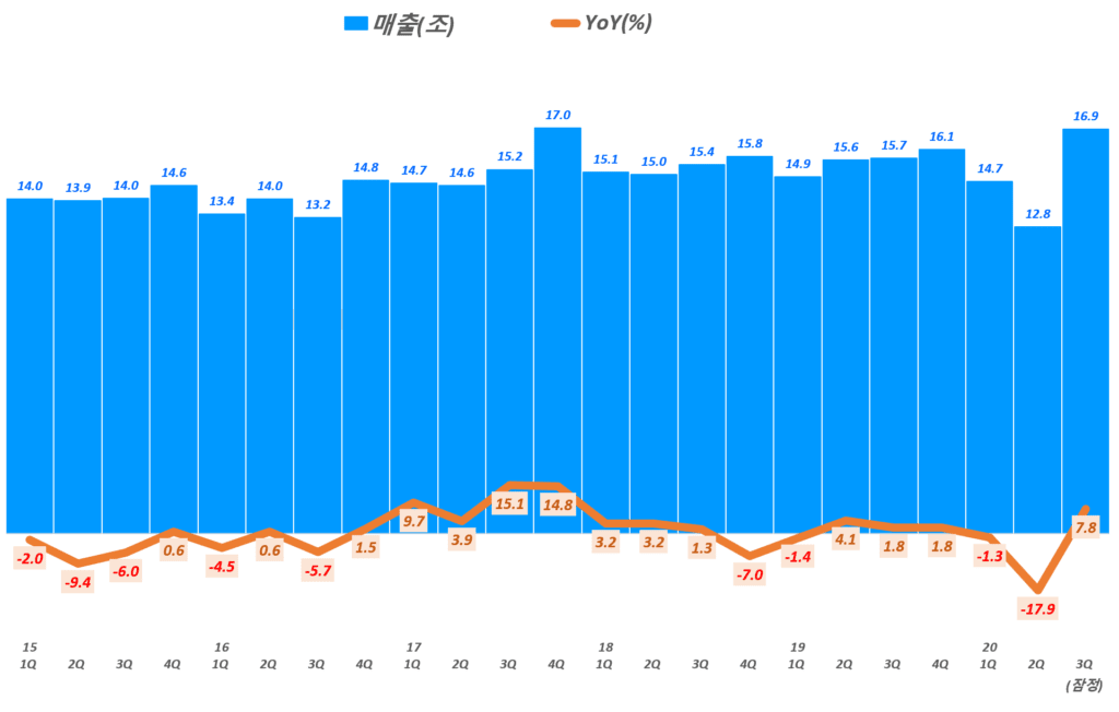 LG전자 실적, 분기별 LG전자 매출 및 전년 동기 비 성장률 추이( ~ 20년 3분기 잠정 실적), Graph by Happist