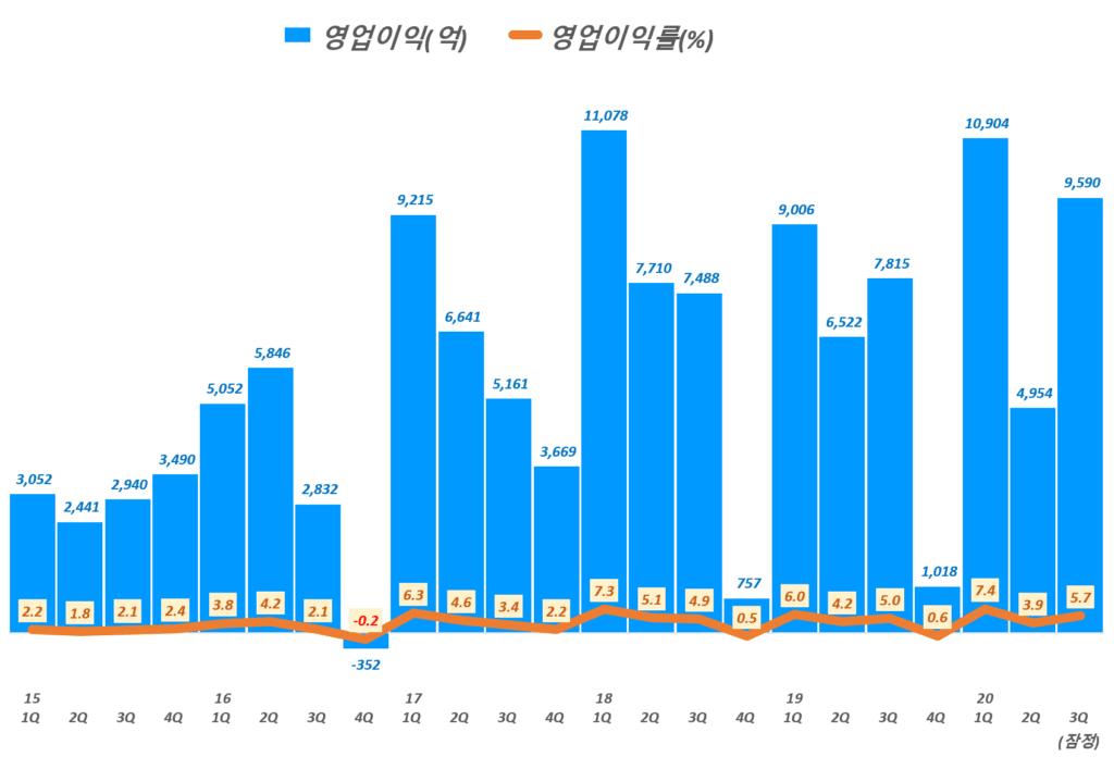 LG전자 실적, 분기별 LG전자 영업이익 및 영업이익률 추이( ~ 20년 3분기 잠정 실적), Graph by Happist