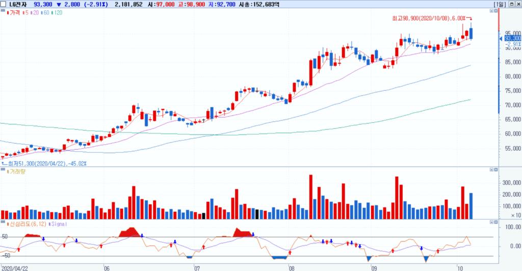 LG전자 주가 추이, 20년 3분기 실적 발표한 날 주가포함 LG전자 주가 추이 그래프, by Samsung Securities