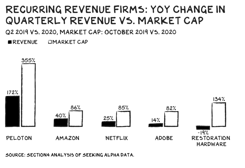 Recurring Revenue Firms, NMNM_100220_v7_breakdown