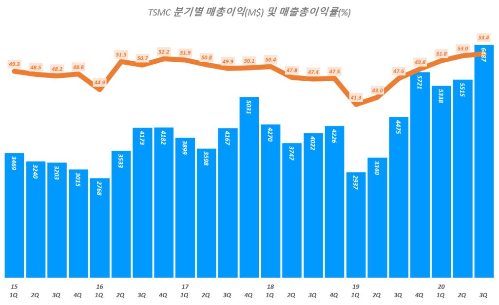 TSMC 실적, 분기별 TSMC 매출총이익 및 매출총이익률 추이( ~ 20년 3분기), TSMC Querterly Gross profit & Gross margin(%), Graph by Happist