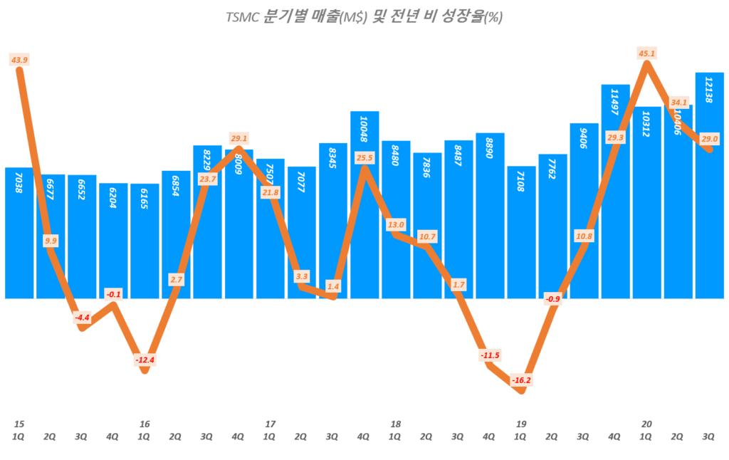 TSMC 실적, 분기별 TSMC 매출 및 전년 비 증가율 추이( ~ 20년 3분기), TSMC Querterly Revenue & YoY growth rate(%), Graph by Happist