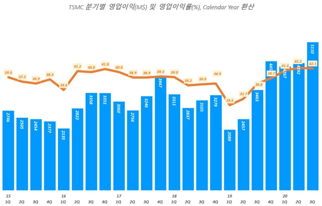 TSMC 실적, 분기별 TSMC 영업이익 및 영어이익률 추이( ~ 20년 3분기), TSMC Querterly Operating Income & Operating margin(%), Graph by Happist