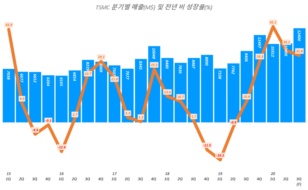 TSMC 실적 전망, 3분기 TSMC 전망을 반영한 분기별 TSMC 매출 및 전년 비 증가율 추이( ~ 20년 3분기 전망), TSMC Querterly Revenue & YoY growth rate(%), Graph by Happist