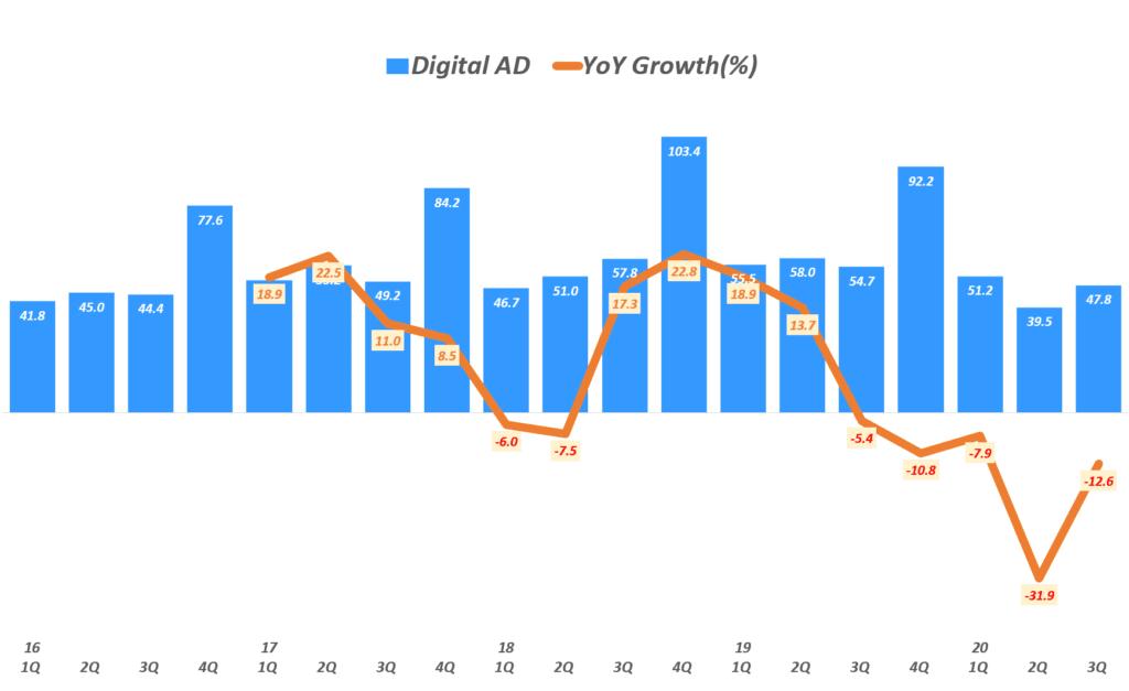뉴욕타임스 실적, 분기별 뉴욕타임스 디지탈 광고 매출 추이( ~ 20년 3분기), New York Times Quarterly Digital ADs Revenue, Graph by Happist