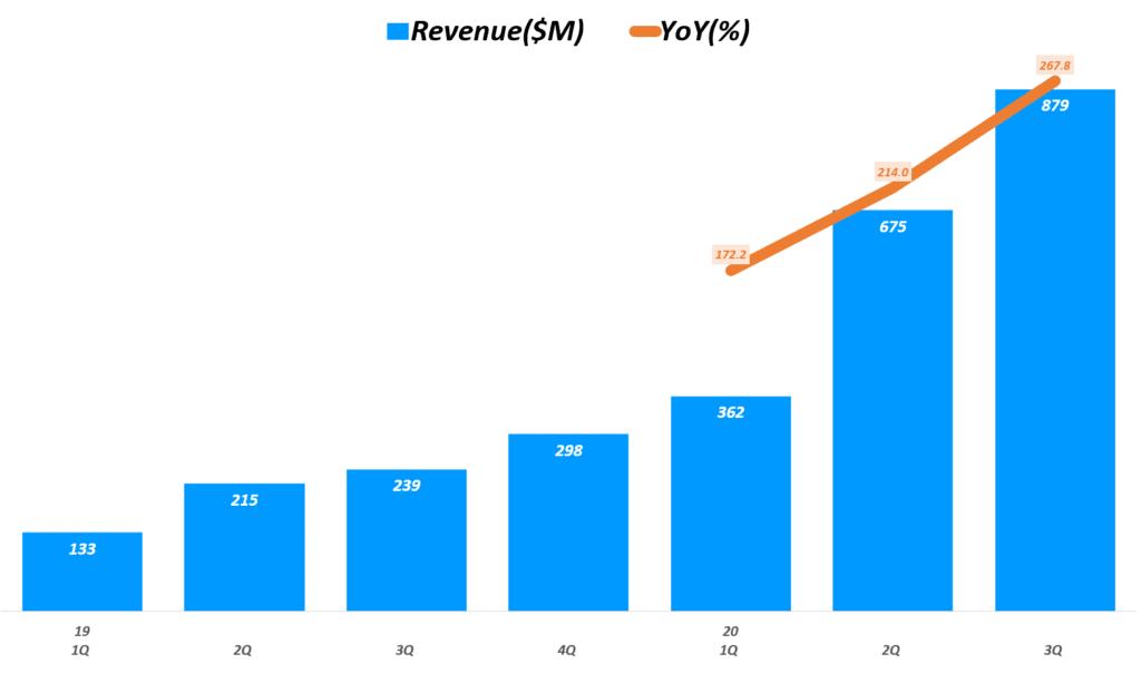 도어대시 실적, 분기별 도어대시 매출 및 증가율 추이( ~ 20년 3분기),  DoorDash Quarterly Revenue, Graph by Happist
