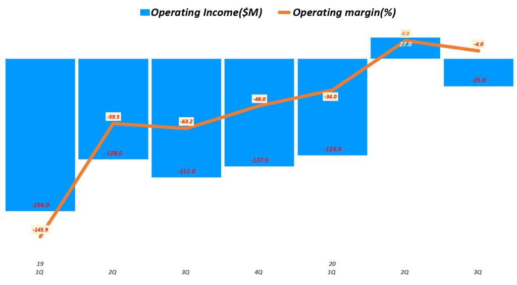 도어대시 실적, 분기별 도어대시 영업이익 취이( ~ 20년 3분기),  DoorDash Quarterly Operating Income, Graph by Happist