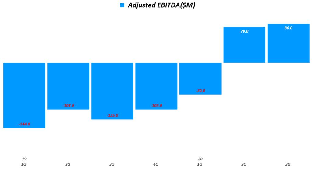 도어대시 실적, 분기별 도어대시 조정된 EBITDA 추이( ~ 20년 3분기),  DoorDash Quarterly adjusted EBITDA, Graph by Happist