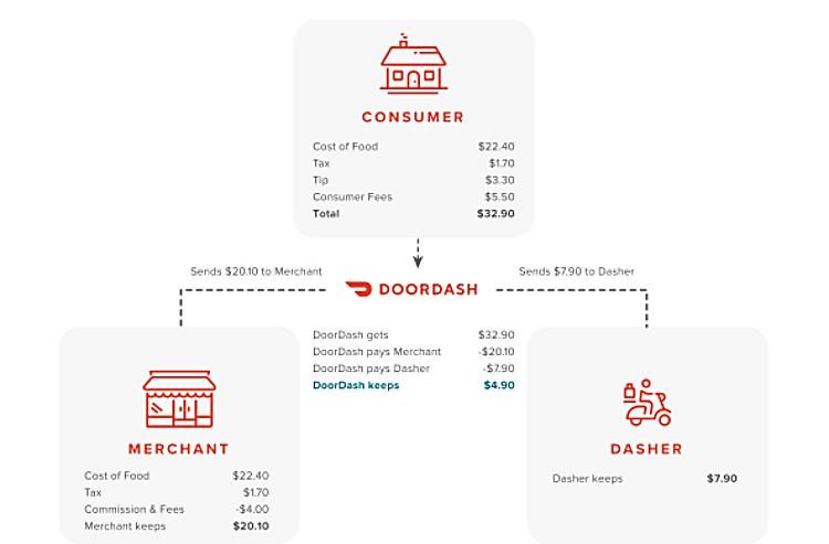 도어대시 플랫폼 참여자별 비용 구조 설명도, Economics of a Marketplace Order, Image from DoorDash