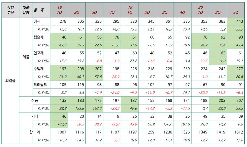 동국제약 실적, 분기별 동국제약 제품유형별 판매 추이, Table by Happist