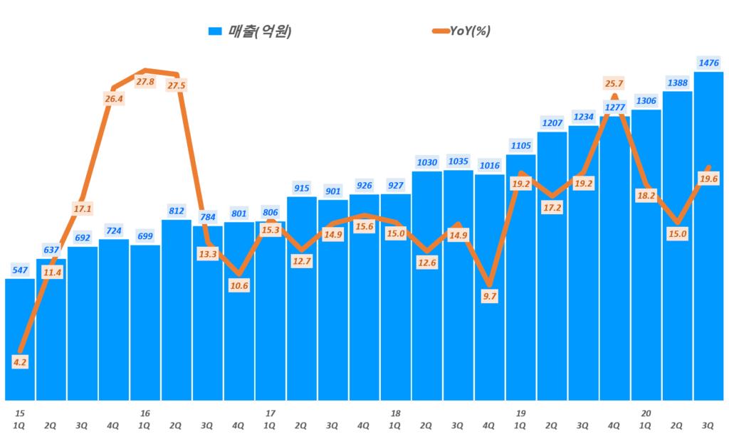 둥국제약 실적, 분기별 동국제약 매출 및 전년 비 성장률 추리( ~ 20년 3분기), Graph by Happist