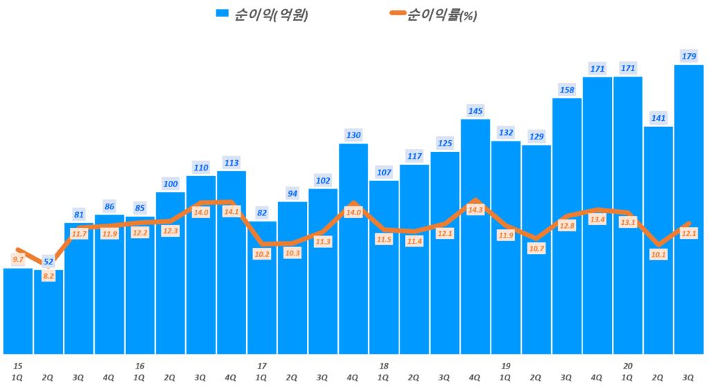 둥국제약 실적, 분기별 동국제약 순이익 및 순이익률 추이( ~ 20년 3분기), Graph by Happist