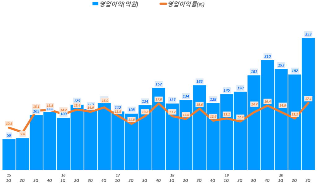 둥국제약 실적, 분기별 동국제약 영업이익 및 영업이익률 추이( ~ 20년 3분기), Graph by Happist