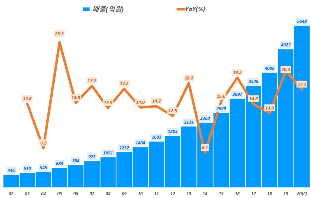 둥국제약 실적, 연도별 동국제약 매출 및 전년 비 성장률 추이( ~ 20년 예상), Graph by Happist
