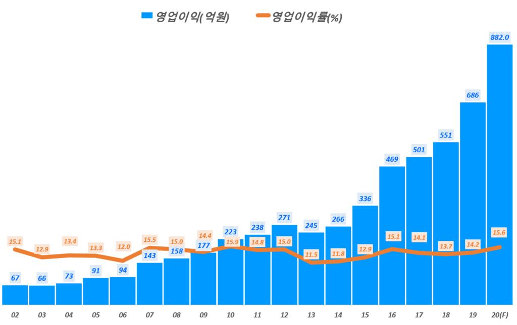 둥국제약 실적, 연도별 동국제약 영업이익 및 영업이익율 추이( ~ 20년 예상), Graph by Happist