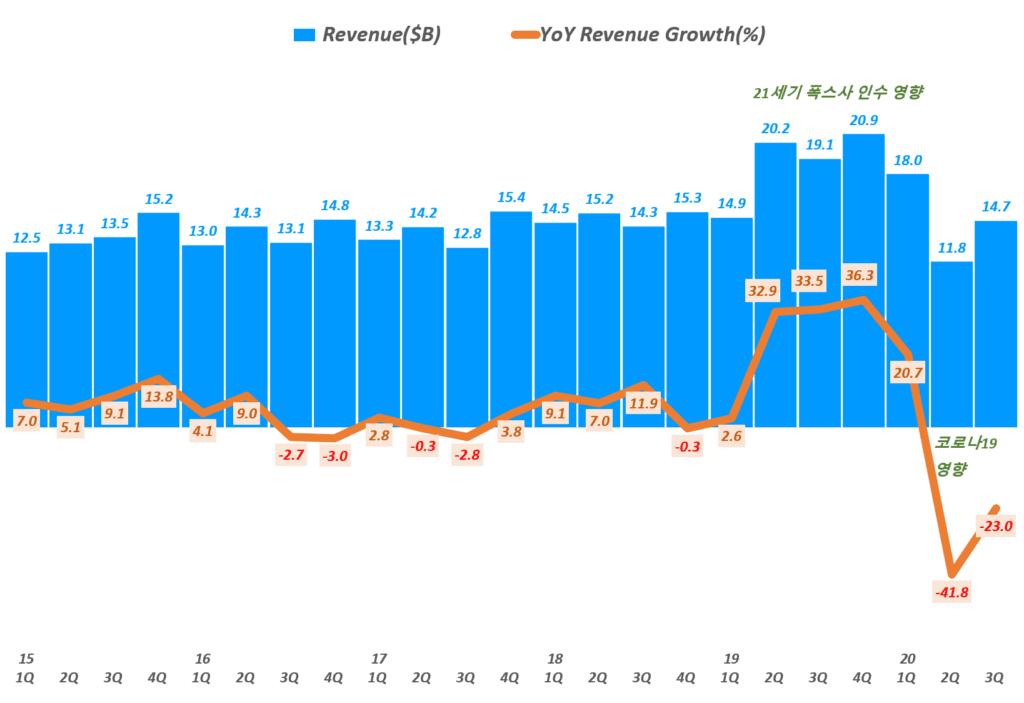 디즈니 실적, 분기별 디즈니 매출 및 전년 동기 비 성장율 추이( ~ 20년 3분기), 분기명은 캘린더 이어로 환산, Graph by Happist