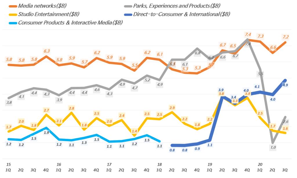 디즈니 실적, 분기별 디즈니 사업부별 매출추이( ~ 20년 3분기), 분기명은 캘린더 이어로 환산, Graph by Happist