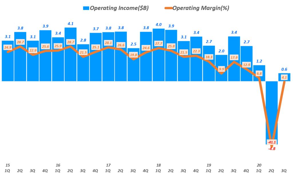 디즈니 실적, 분기별 디즈니 영업이익 및 영업이익률 추이( ~ 20년 3분기), 분기명은 캘린더 이어로 환산, Graph by Happist