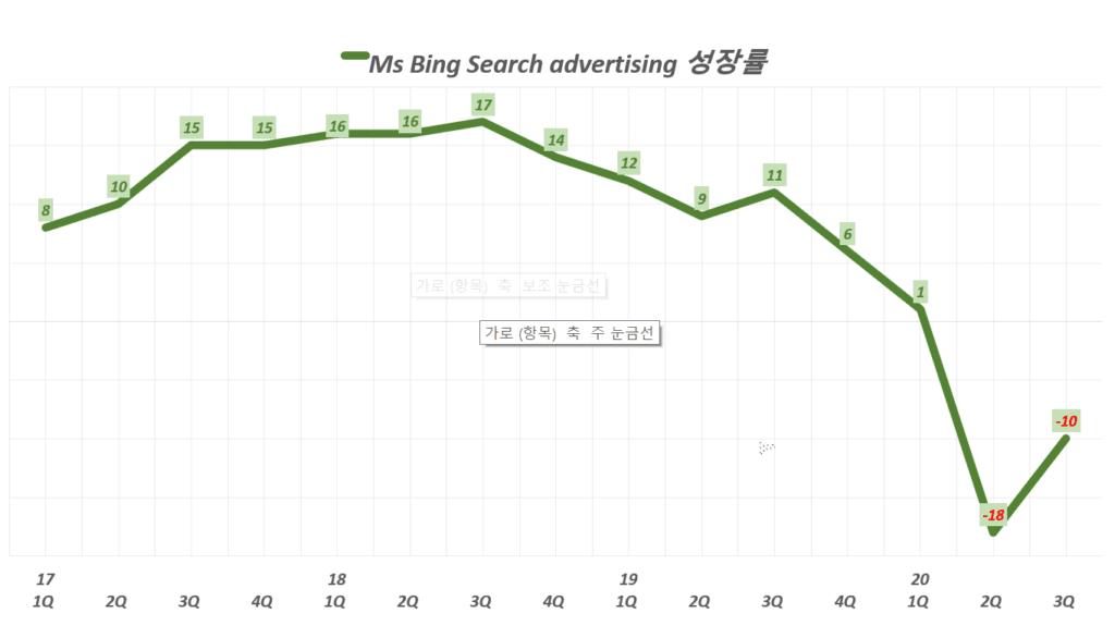 마이크로소프트 실적, 분기별 마이크로소프트 검색 광고 성장률 추이( ~ 20년 3분가), Graph by Happist