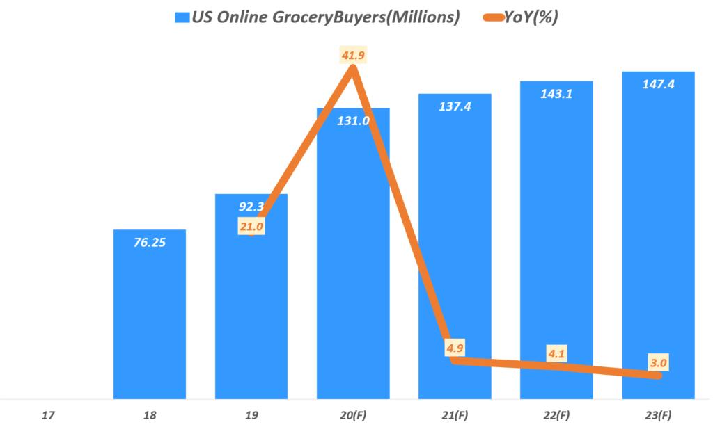 미국 온라인 식료품 구매자 증가 전망, Data from eMarketer, Graph by Happist