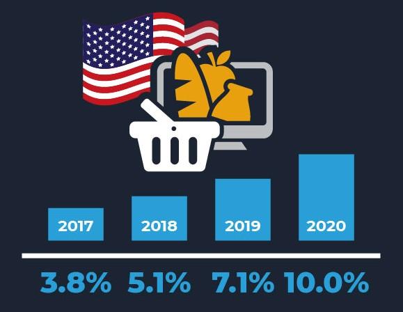 미국 온라인 식료품 시장 비중, 전체 식료품 시장 중에서, us online grocery shopping