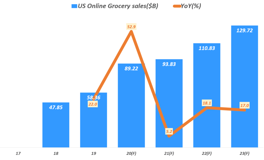 미국 온라인 식료품 시장 성장 전망, Data from eMarketer, Graph by Happist