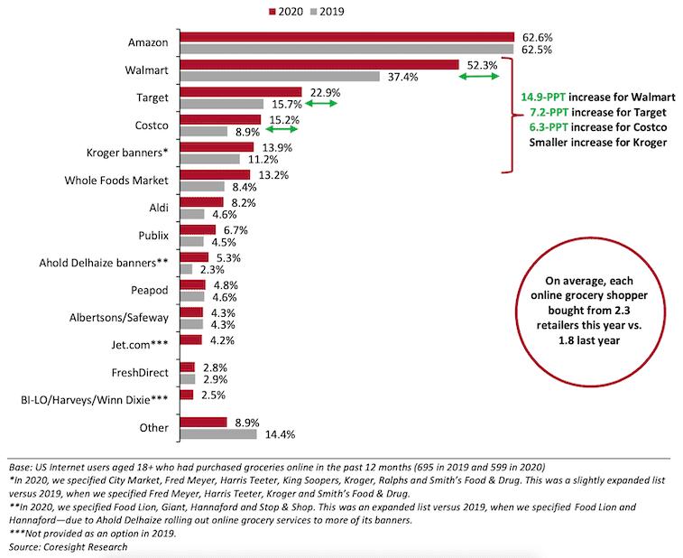 미국 온라인 식료품 시장 점유율, Coresight Research 2020 US Online Grocery Survey retailers