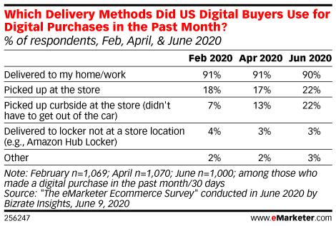 미국 인터넷 이용자들이 선호하는 온라인쇼핑 시 배송 방법,  Graph by eMarketer