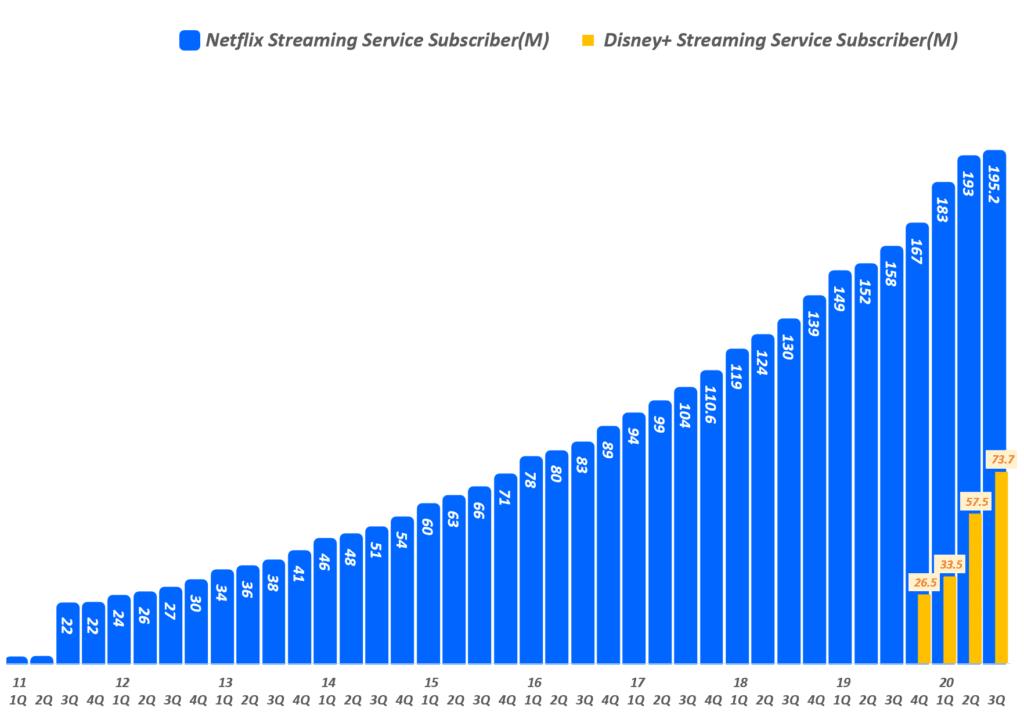 분기별 네플릭스 구독자와 디즈니플러스 구독자 증가 추이( ~ 20년 3분기), Graph by Happist
