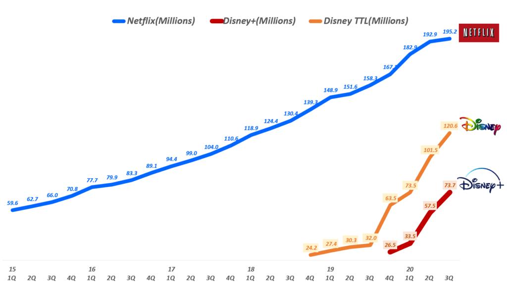 분기별 디즈니플러스, 디즈니 전체, 넷플릭스 구독자 추이( ~ 20년 3분기), Graph by Happist