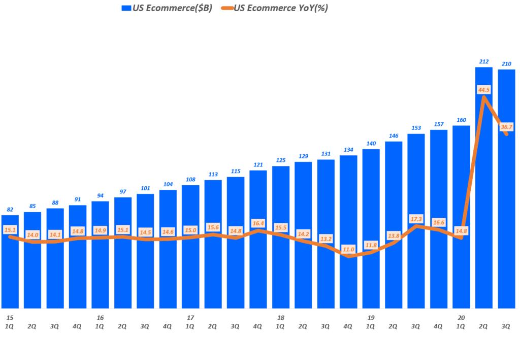 분기별 미국 이커머스 매출 및 전년 비 성장률( ~ 20년 3분기), Data from Uniteed Status Cenus Bureau, Graph by Happist
