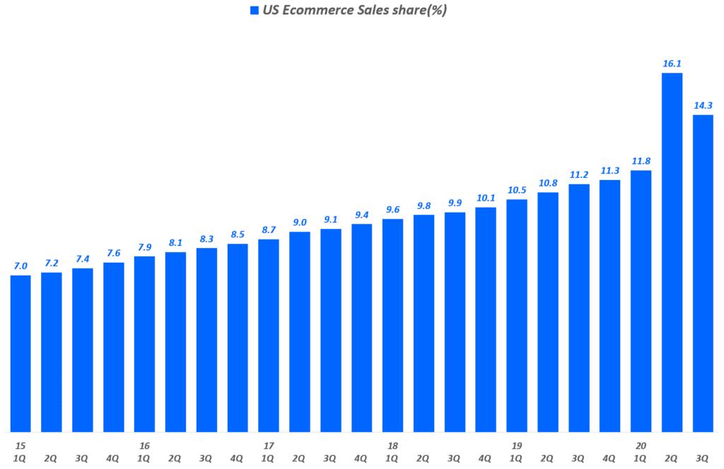 분기별 미국 이커머스 판매 비중 추이( ~ 20년 3분기), Data from Uniteed Status Cenus Bureau, Graph by Happist