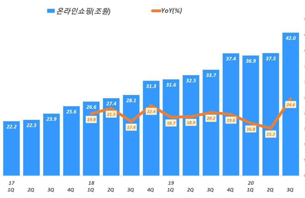 분기별 한국 온라인쇼핑 판매 및 전년 비 성장율 추이( ~ 20년 3분기), Graph by Happist