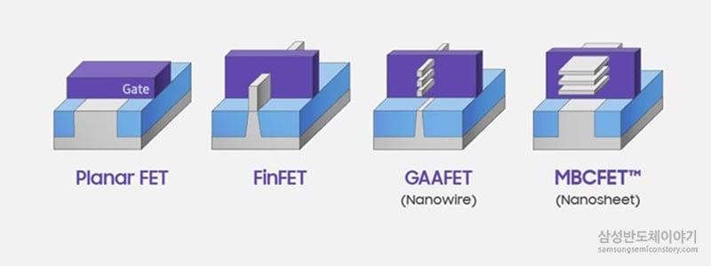 삼성의 나노쉬트 형태의 채널을 채용한 GAA FET 기술