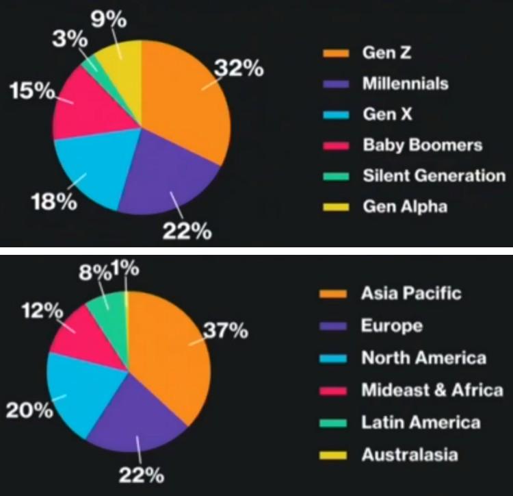 세대별 인구 구성, 뱅크오브아메리카-down