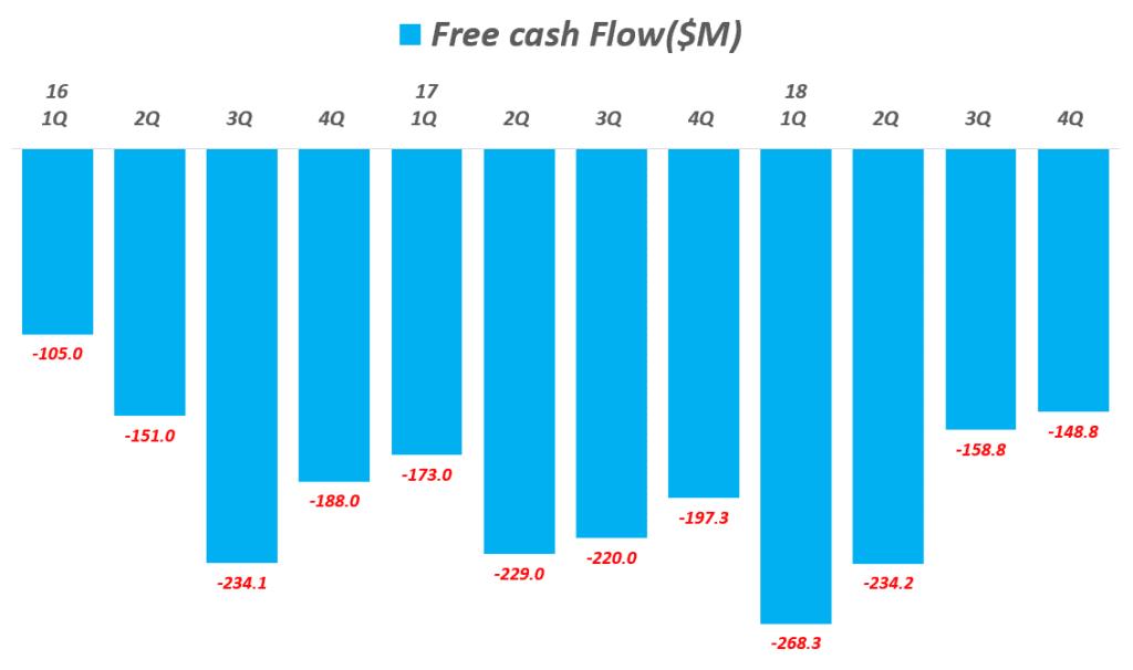 스냅 사례, 분기별 스냅 잉여현금흐름(Free Cash Flow), 지속적인 캐시 버닝으로 재정상태가 극히 악화, Graph by Happist