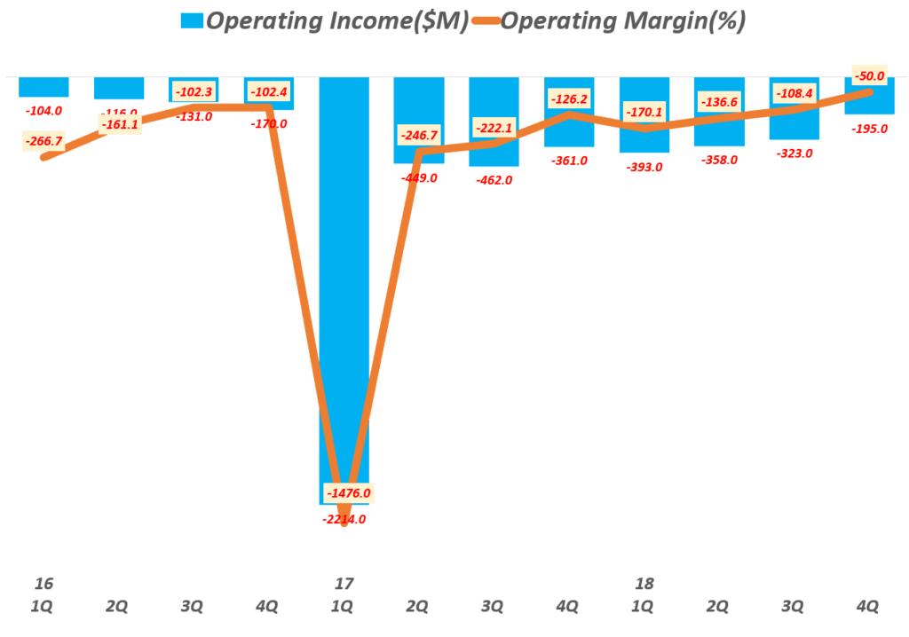 스냅 사례, 분기별 영업이익 추이, 지속적으로 막대한 영업 적자는 안정적으로 비지니스 운영을 위협, Graph by Happist