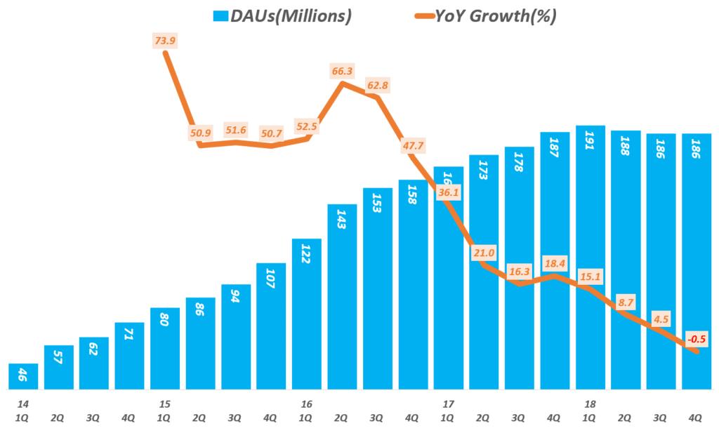 스냅 사례, 스냅 일 사용자 증가가 정체되고 2018년 4분기부터는 감소세로 전환, Graph by Happist