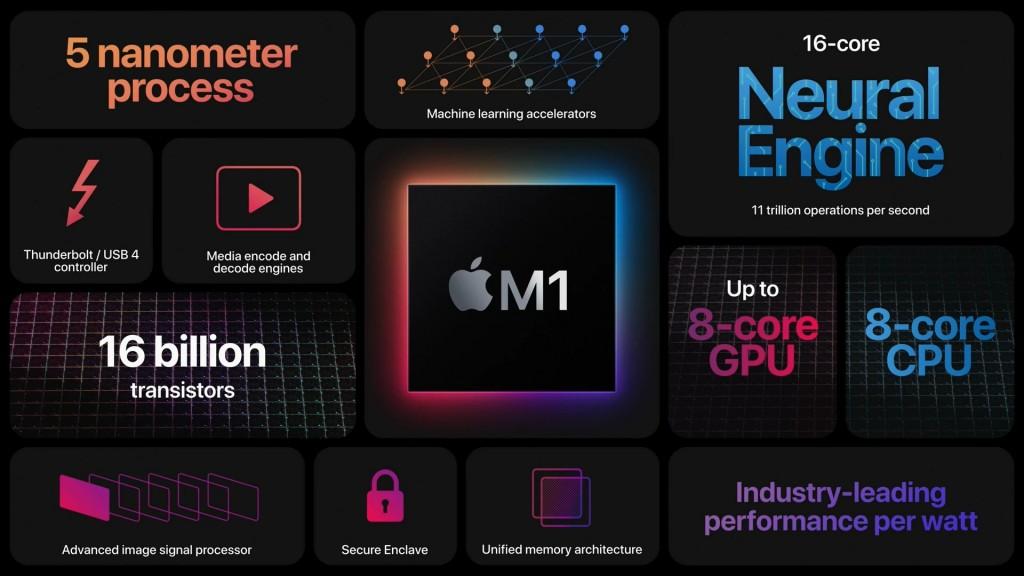 애플의 새로운 시스템온칩(SoC) 애플 실리콘 M1 주요 구성, Image from Apple