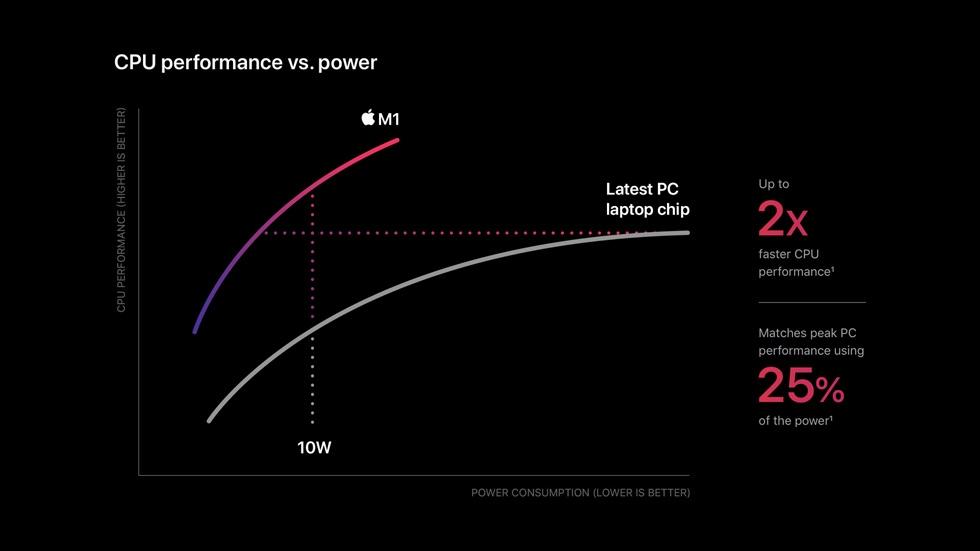 애플 실리콘 M1칩 와트당 CPU 성능 비교,애플 실리콘 M1은 저전력으로 고성능을 구현, IMage from Apple