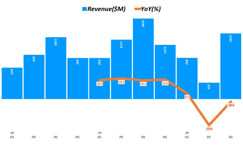 에어비엔비 실적, 분기별 에어비엔비 매출 및 전년 비 성장율 추이( ~ 20년 3분기), Airbnb Quarterly revenue & YoY growth rate(%), Graph by Happist