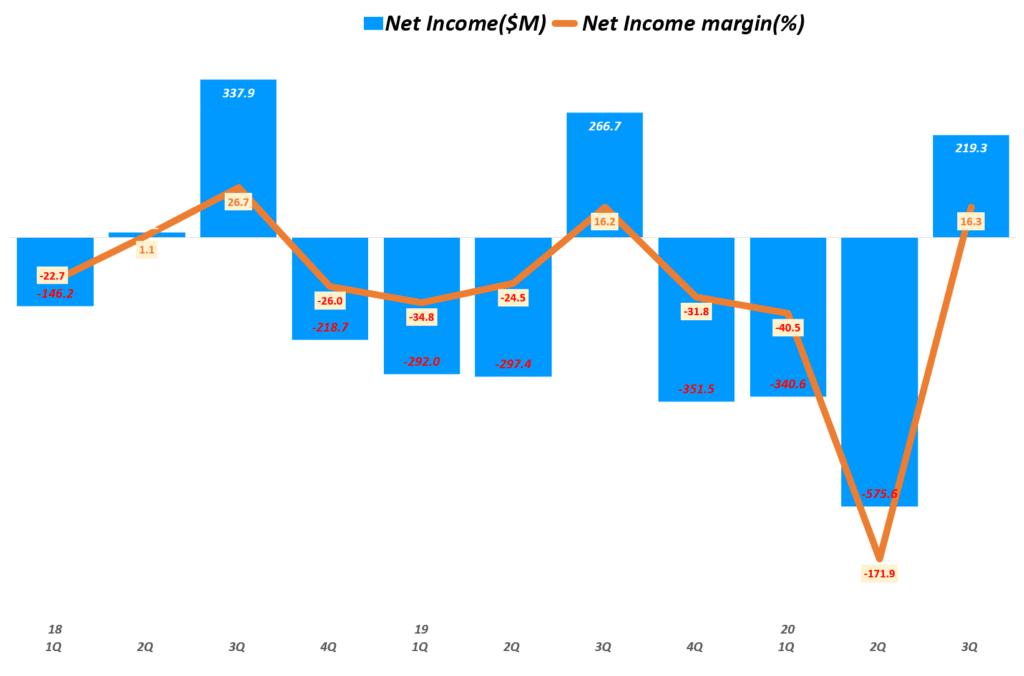 에어비엔비 실적, 분기별 에어비엔비 순이익 및 순이익율 추이( ~ 20년 3분기), Airbnb Quarterly Net income & Net margin(%), Graph by Happist