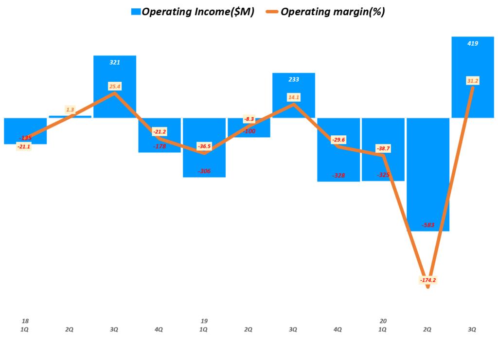 에어비엔비 실적, 분기별 에어비엔비 영업이익 및 영업이익율 추이( ~ 20년 3분기), Airbnb Quarterly Operating income & Operating margin(%), Graph by Happist
