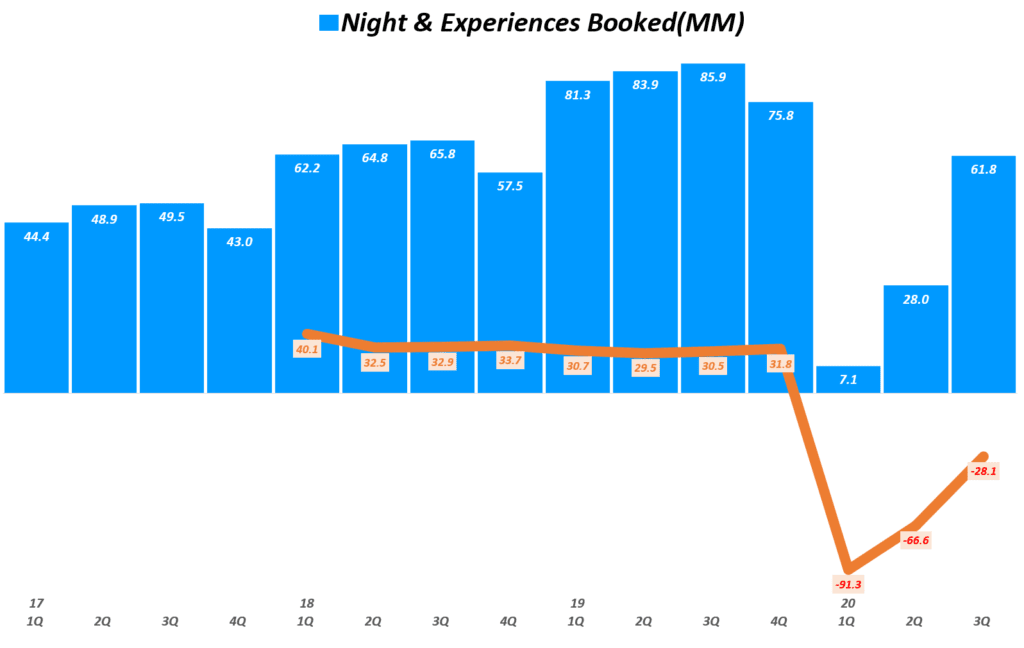 에어비엔비 실적, 분기별 에어비엔비 예약 추이( ~ 20년 3분기), Airbnb Quarterly Night & Experiences Booked(MM), Graph by Happist