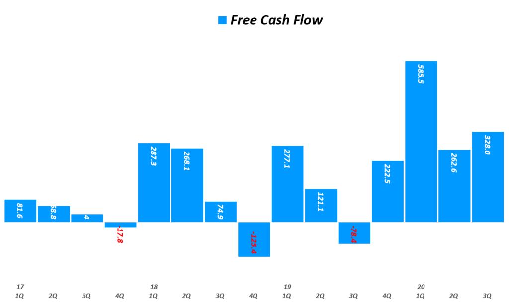 에어비엔비 실적, 분기별 에어비엔비  잉여현금흐름(Free Cash Flow) 추이( ~ 20년 3분기), Airbnb Quarterly Free Cash Flow, Graph by Happist