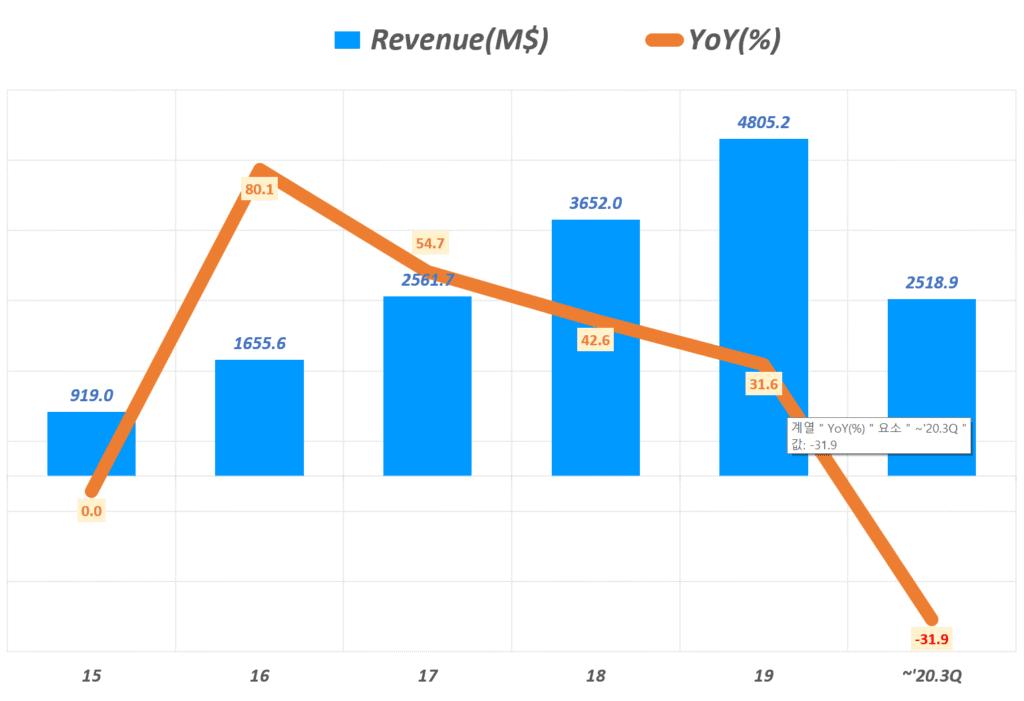에어비엔비 실적, 연도별 에어비엔비 매출 및 전년 비 성장율 추이( ~ 20년 3분기 누계), Airbnb Yearly Revenue & YoY growth rate(%), Graph by Happist