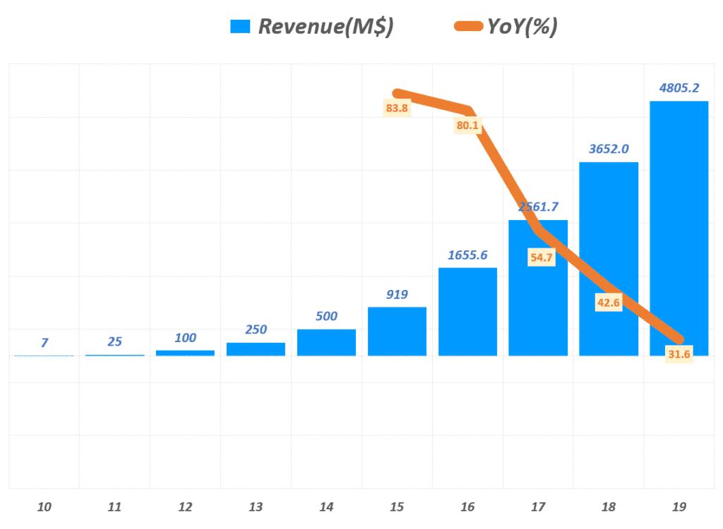 에어비엔비 실적, 연도별 에어비엔비 매출 및 전년 비 성장율 추이( ~ 2019년), Airbnb Yearly Revenue & YoY growth rate(%), Graph by Happist