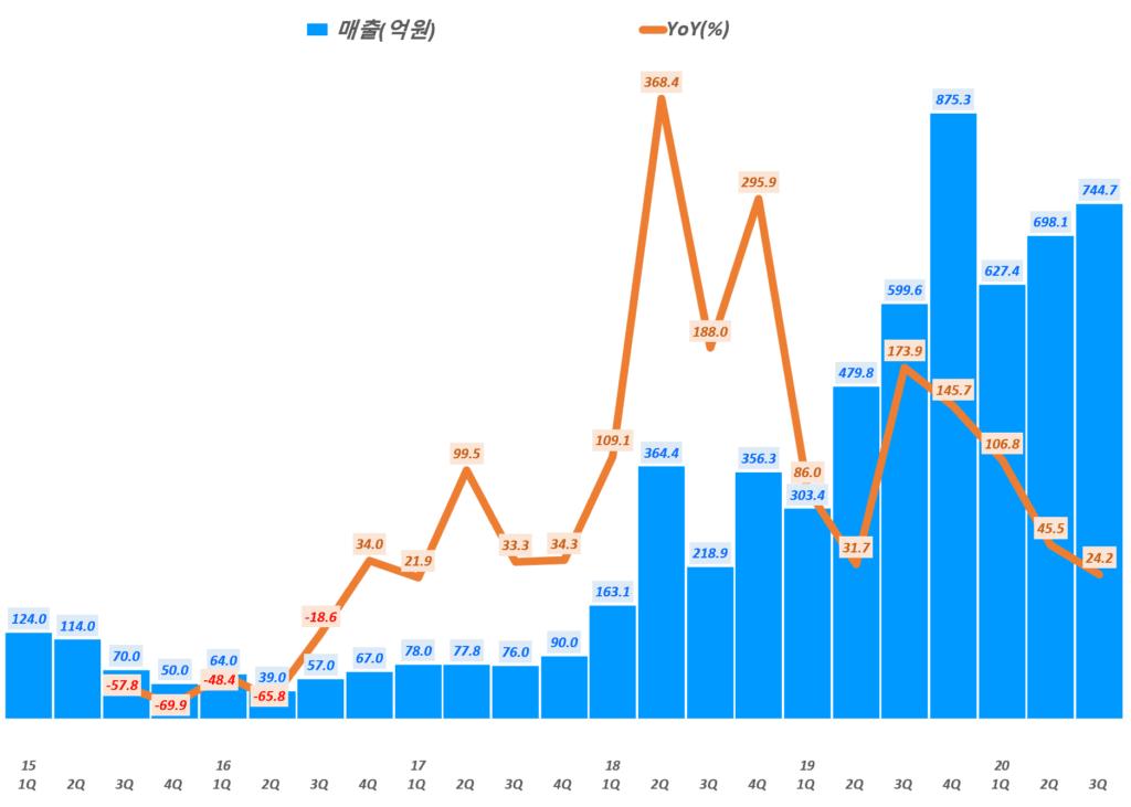 에이디테크놀로지 실적, 분기별 에이디테크놀로지 매출 및 전년 비 증가률( ~ 20년 3분기), Graph by Happist