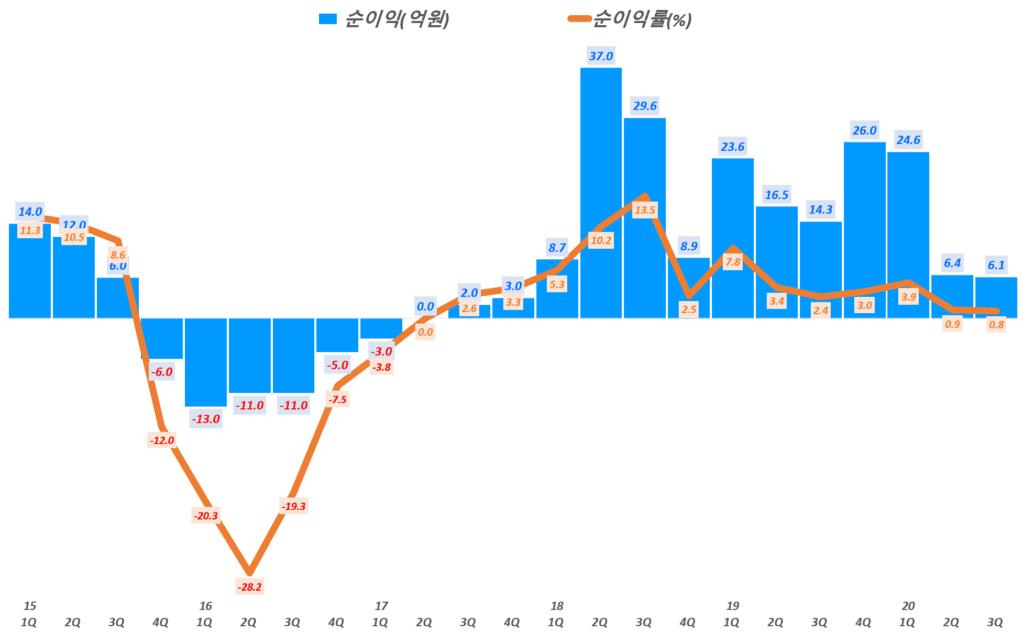 에이디테크놀로지 실적, 분기별 에이디테크놀로지 순이익 및 순이익률 추이( ~ 20년 3분기), Graph by Happist