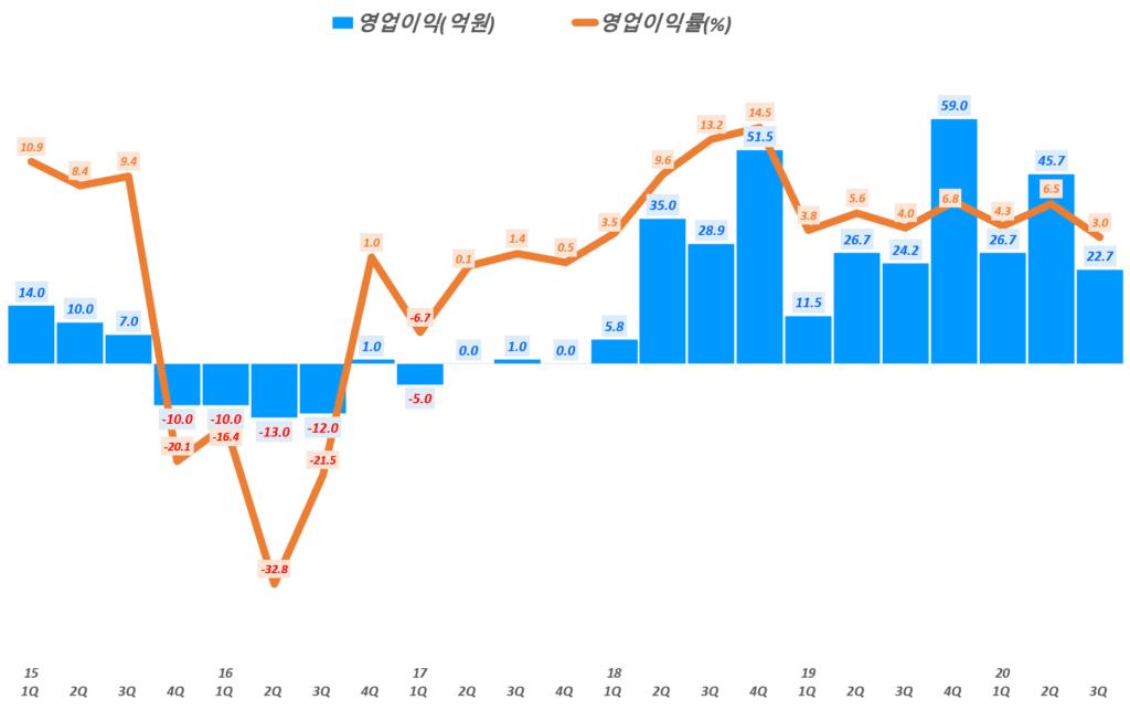 에이디테크놀로지 실적, 분기별 에이디테크놀로지 영업이익 및 영업이익률 추이( ~ 20년 3분기), Graph by Happist